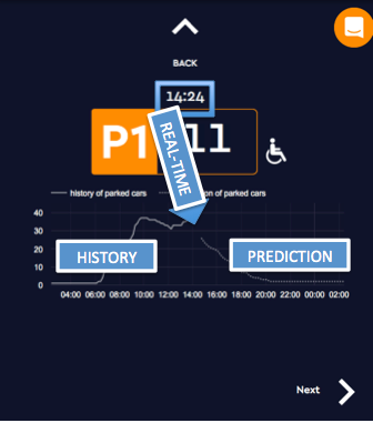 hist-RT-prediction curce pic